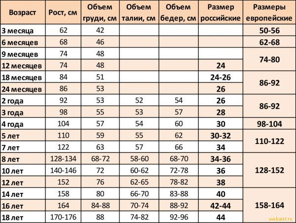 Таблица размеров детской обуви, одежды, шапок